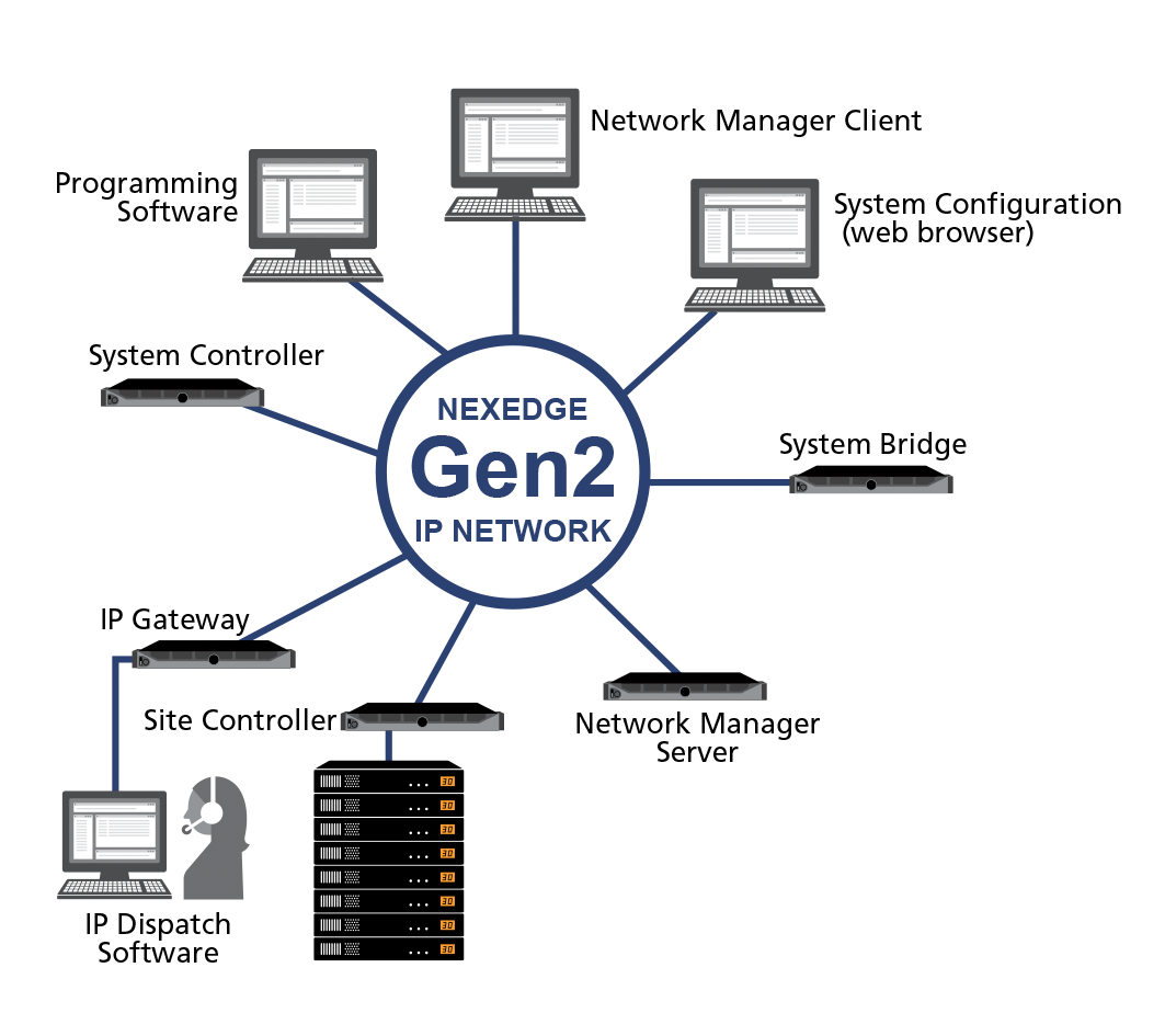 NEXEDGE Gen2 Linux Server-based system